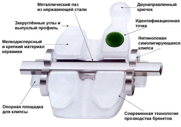 Материал и производство системы