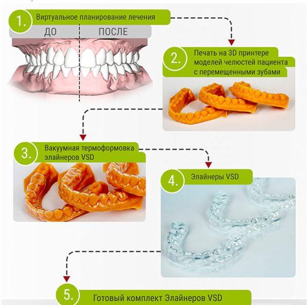 Протокол лечения